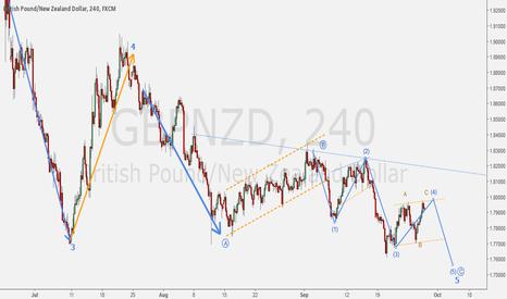 GBPNZD: GBPNZD - Ending diagonal idea.