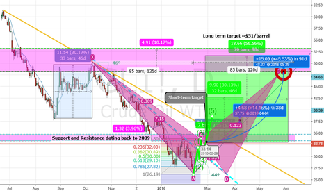 CL1!: 5 Wave Elliott Wave Analysis Long Oil