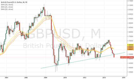 GBPUSD: Break on 6 month support line