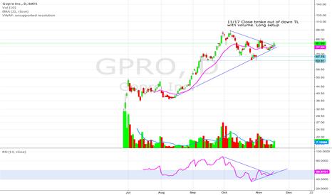 GPRO: Broke down TL. Long