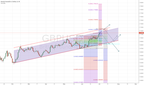 GBPUSD: Possible future paths for GBP/USD