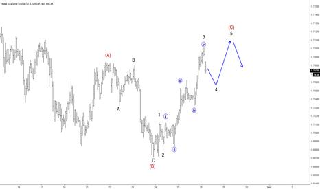 NZDUSD: Elliott Wave Analysis: NZDUSD Trading In A Correction