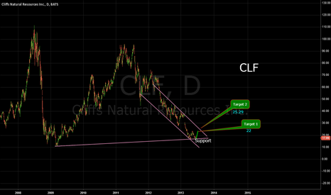 CLF: CLF  The end of the landing