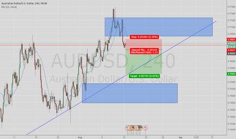 AUDUSD: INSIDE BAR