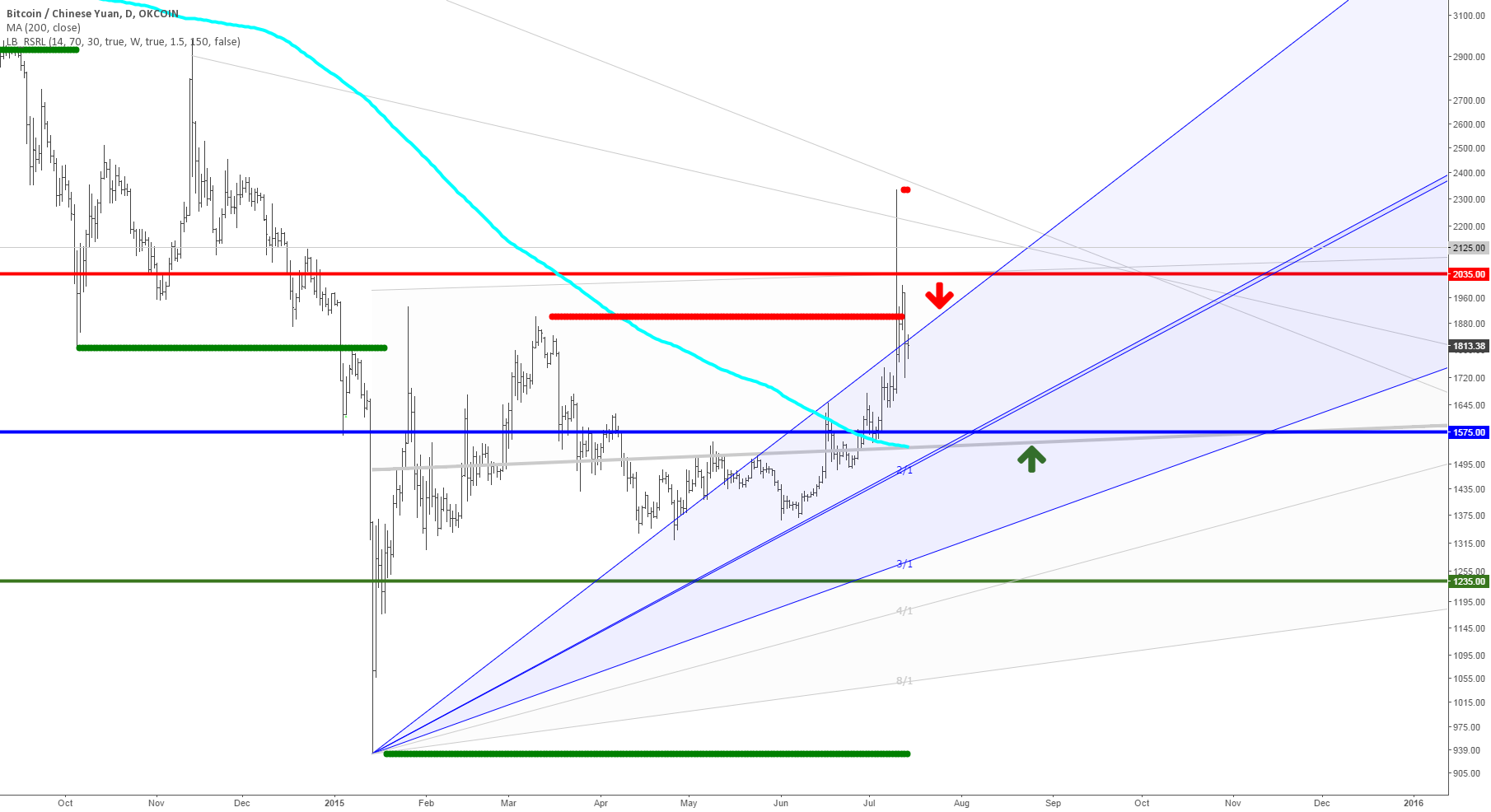 Bitcoin correction until late August, early September 2015