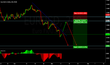 EURUSD: Wait for the price to react