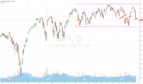 SPY: another gap down