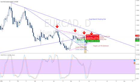 EURCAD: EURCAD Symmetrical Triangle @ Daily