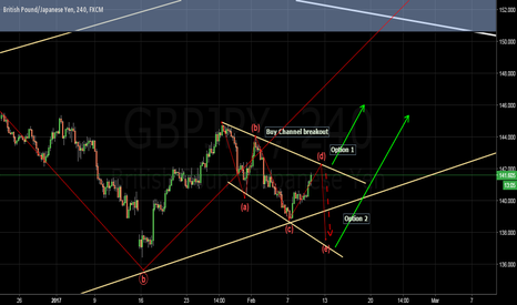 GBPJPY: Would have to be attentive to Buy