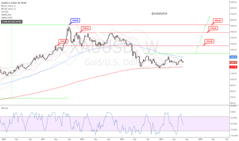 XAUUSD: If you like gold now then you'll love it at $1434