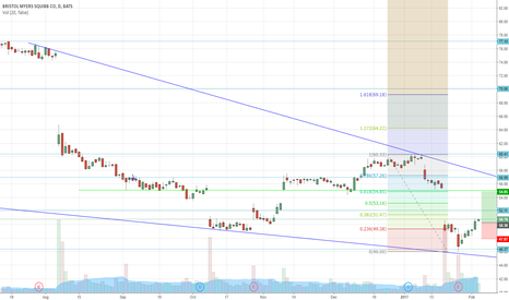 BMY: BMY long swing trade off major support