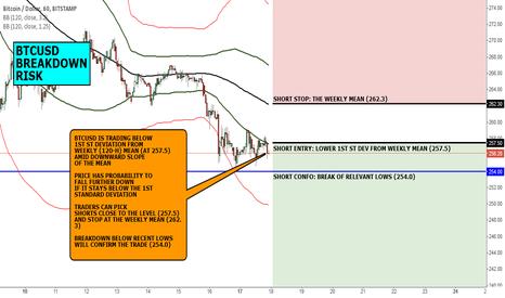 BTCUSD: FX CHART OF THE DAY: BTCUSD BREAKDOWN RISK