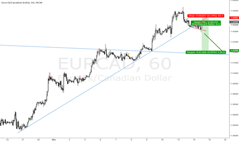 EURCAD: EURO IS A SELL VS COMMODITY CURRENCIES
