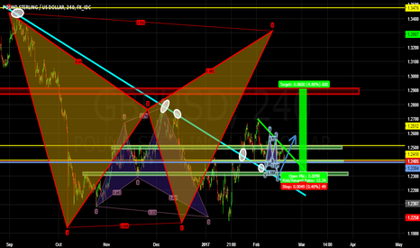 GBPUSD: GBPUSD looking to fly