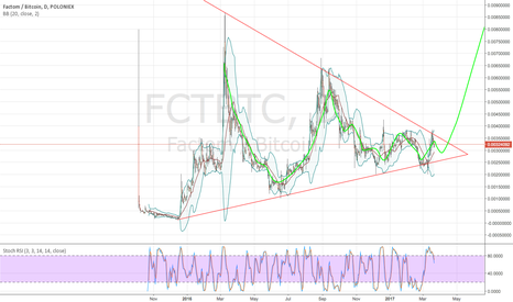 FCTBTC: Factom about to break out.