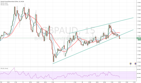 GBPAUD: Trade Observation.