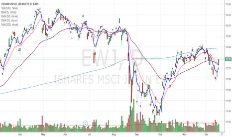 EWJ: V-sahped reversal looks good for Japanese ETF