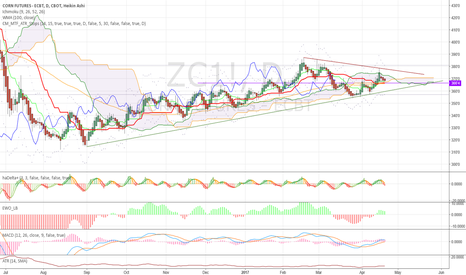 ZC1!: Neutral now at equilibrium. Watch for breakout!