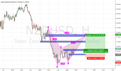 NZDUSD: PROJECTION BEARISH GARTLEY, Long Position