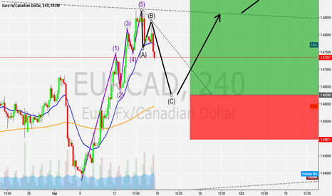 EURCAD: Possible 3rd Wave coming EURCAD