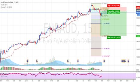 EURAUD: EURAUD: Selling at possible trend reversal.