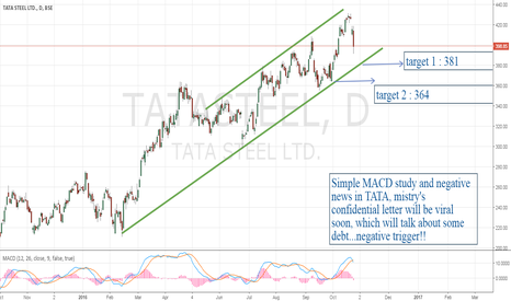 TATASTEEL: say TATA to TATA for short!!