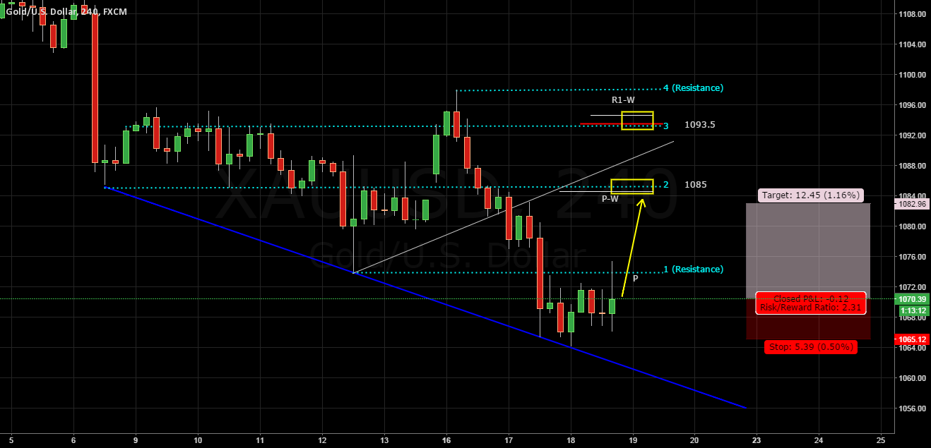XAUUSD Update According To Pivots R&S