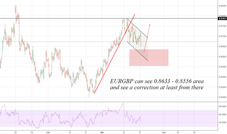 EURGBP: EURGBP: Supports to Watch ....
