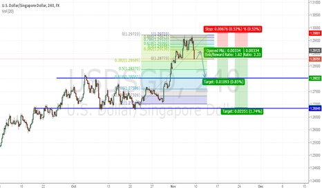 USDSGD: very good risk reward on USDSGD