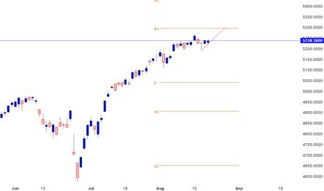 IXIC: NASDAQ COMP