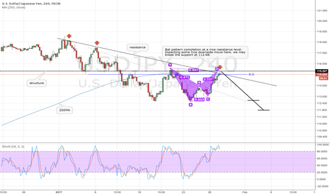 USDJPY: USDJPY trend continuation trade with a Bat patter completion.