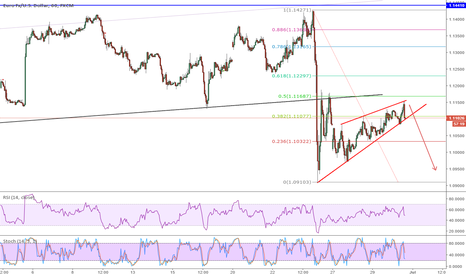 EURUSD: eurusd wedge