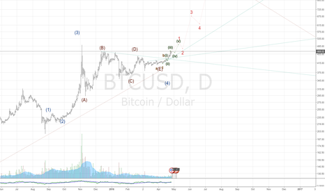 BTCUSD: Fasten your belts... Our Boing 666 is ready to take off