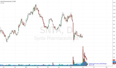 SNTA: SNTA go to lowest point