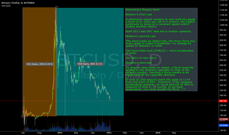 BTCUSD: Laws of physics