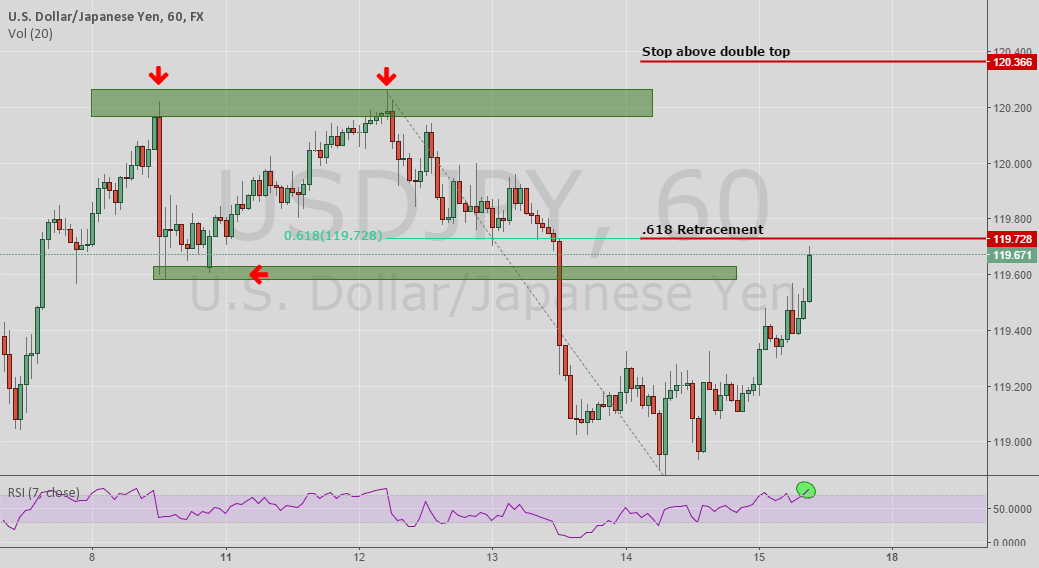 USD/JPY - 2618 Trade Explained