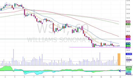 WSM: multi tested level on this bearish