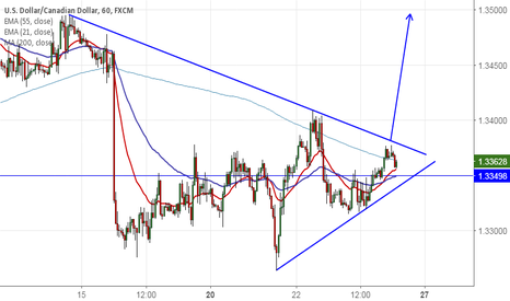 USDCAD: USD/CAD : Buy above 1.3380