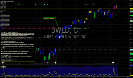 BWLD: BWLD Buffalo Wild Wings above $169 bullish