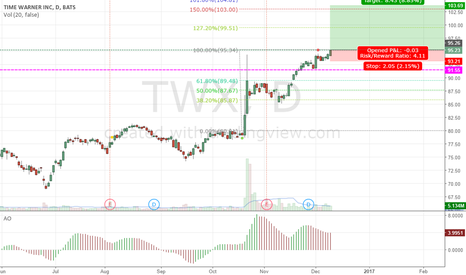 TWX: twx maybe long