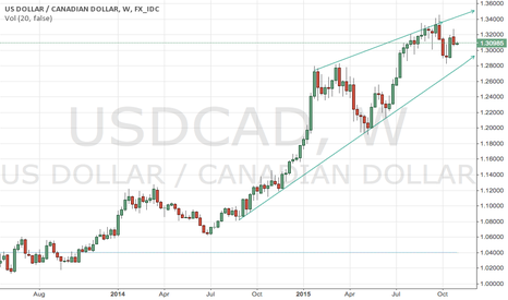 USDCAD: Simple analysis of weekly candles