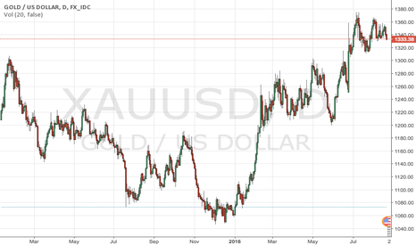 XAUUSD: Gold hits two-week low on U.S. rate hike prospects