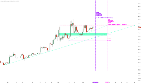 BTCUSD3M: #BITCOIN new Year + new quaterly contracts ahead - big picture
