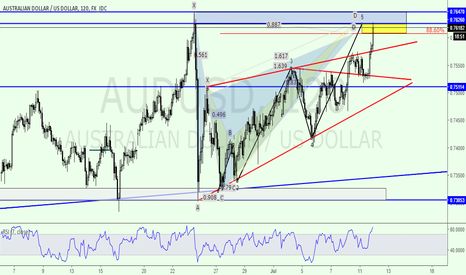 AUDUSD: Major Confluence Zone