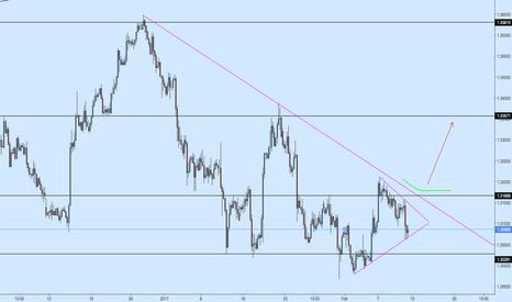 USDCAD: USDCAD Symmetrical Triangle + Resistance Trendline