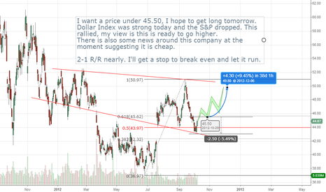 BHI: BHI ready to move higher, lots of talk about value