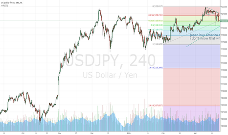 USDJPY: USDJPY Janet Louise Yellen Is Strong