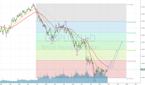 GBPUSD: How much can GBP rally?