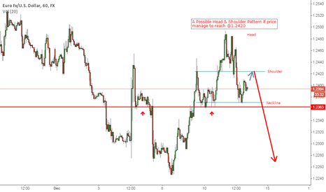 EURUSD: EURUSD - A Simple Setup