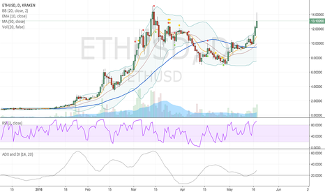 ETHUSD: Reasons for Ether rising